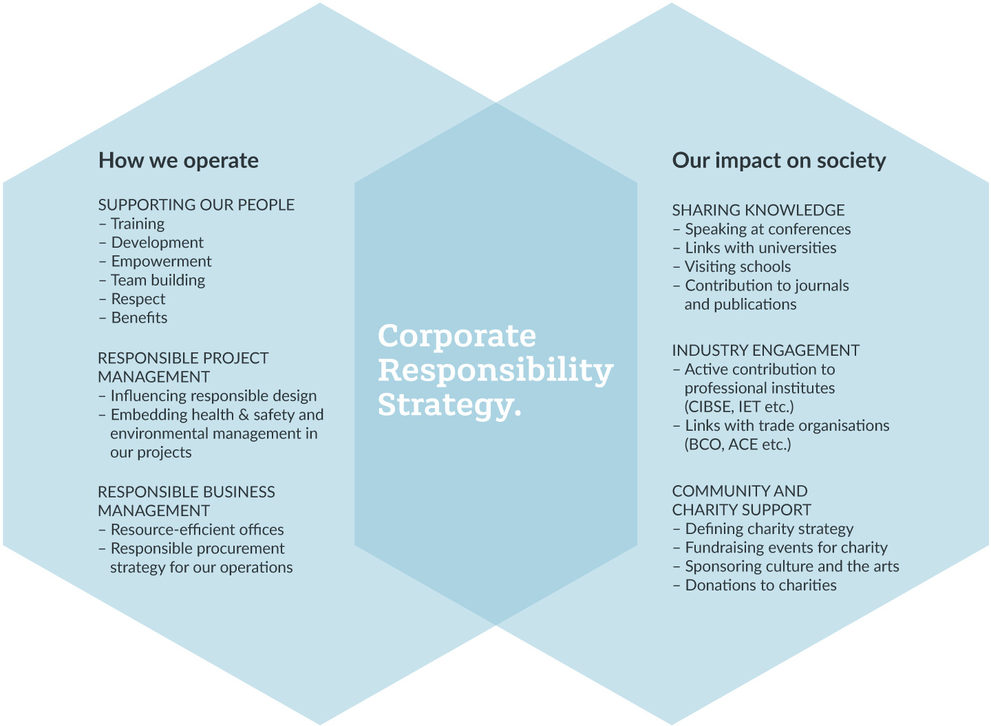 Haniel corporate strategy and corporate responsibility