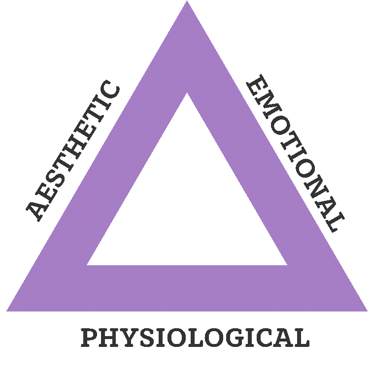 Aesthetic Emotional Physiological triangle