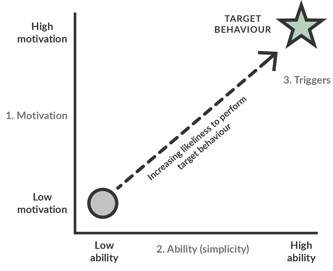 Sustainability target behavior