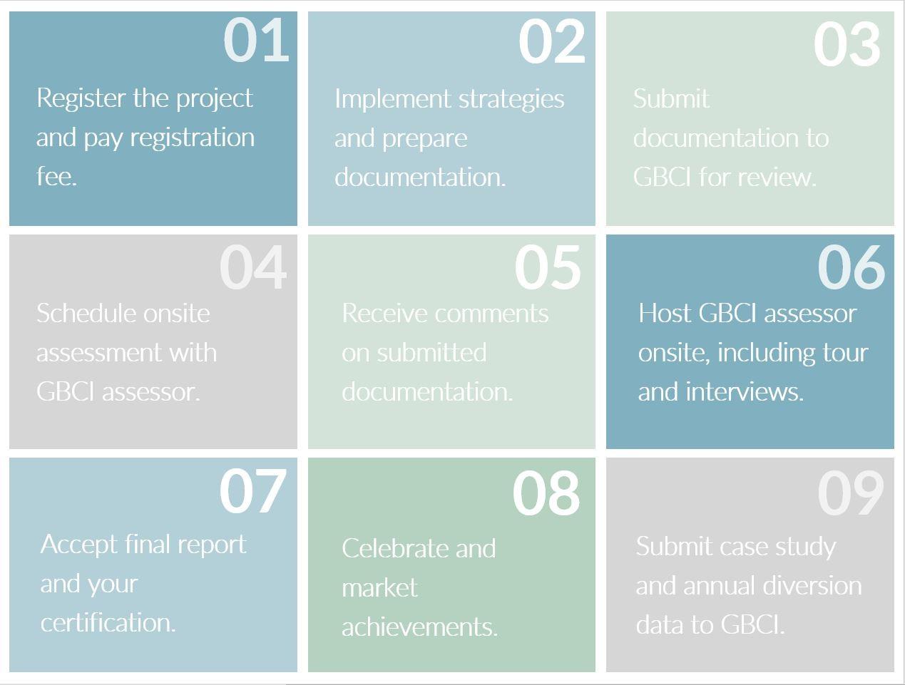TRUE Zero Waste Certification process